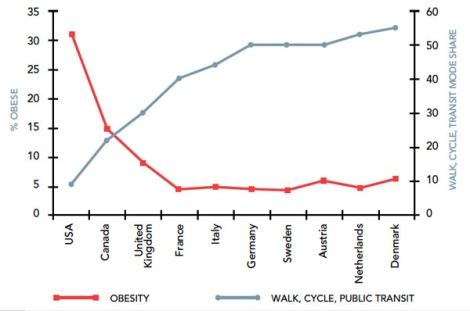 ObesidadMovilidad