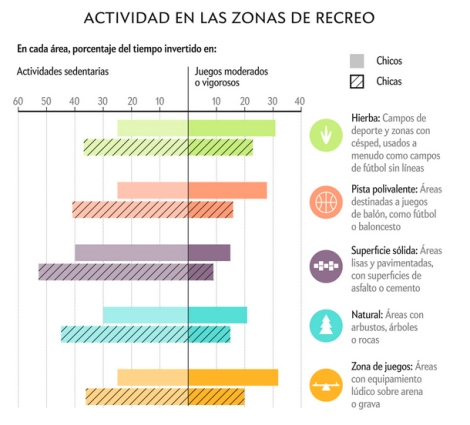 ActividadesZonasRecreo